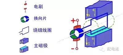 FLASH电动机原理