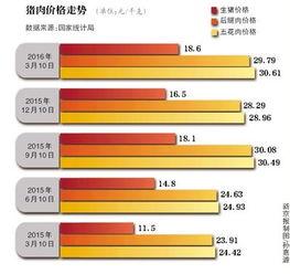 .   发改委发布黄色预警   3月是传统猪肉消费淡季,生猪、猪肉价格却...