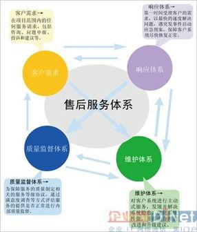 呼叫中心服务体系建立研究