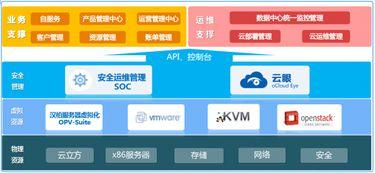 ...云数据中心管理系统架构图-汉柏云立方全新升级,打造全融合统一云...