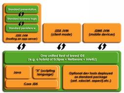 Java能够成为完美的技术平台吗