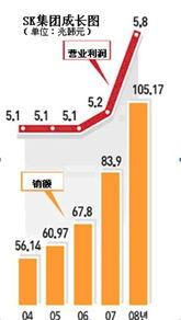 备注:1美元 约等于 1185韩元-SKMS带领SK集团度危机