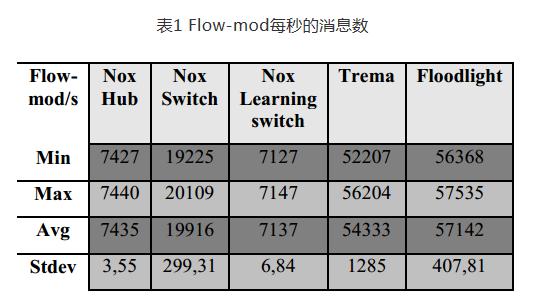 上图显示出Flow-mod每秒的消息数,通过这个消息,控制器能够安装...