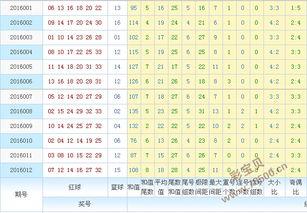 体育彩票11选5开奖结果走势图带连线跨度遗漏