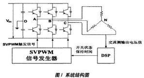 SVPWM信号发生器的VHDL实现