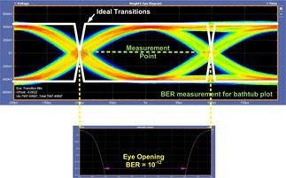 当测量点接近或等于转换点时,抖... cm的传输线后,对接收器进行测...