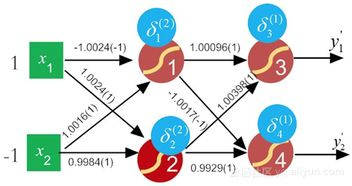 ...8-19 一轮BP算法之后前后的权值对比)-深度学习入门系列,用白话...