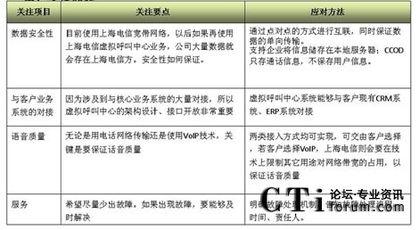...D 中国电信云呼叫中心系统 为您量身订制