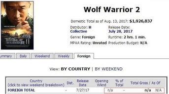 ...(Box Office Mojo)《战狼2》票房总成绩一栏给出的却是n/a (没有...