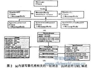 ...Agents和XML消息的RFID中间件实现