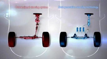 轮x俱乐部磁力1 4-现在市面上在售汽车在转向系统上的区别基本在于是液压助力还是电动...