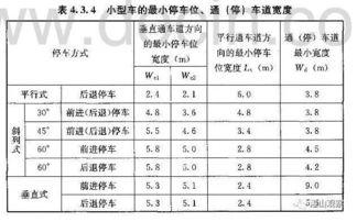 车位尺寸国家标准(↑)-青岛万科,你的节操掉了