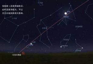 期,对于北半球高纬度的观测者来说,最佳观测时间在黎明前1到2小时...