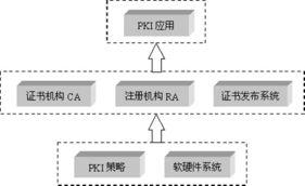 PKI技术及应用开发指南 前言 PKI组成