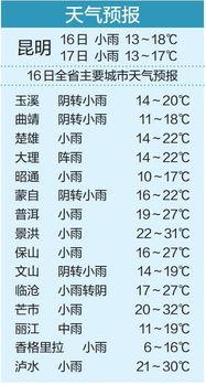 天气突变注意保暖 未来两天昆明都低于20