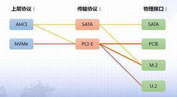 nvme M2 ssd和 achi或者是走sata 的m2 区别到底在哪里