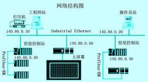 ..._PLCJS_COM-PLC-技.术_网-基于PLC的旋窑监控系统的开发