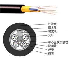 ...400M PE光缆价格价格及规格型号