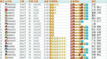中国qq等级最高是谁