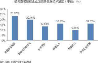 深度分析 中国大数据产业发展前景与投资规划分析