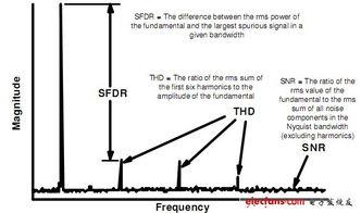 (5)量化ADC动态性能   三、DAC ... 信纳比,有效位数和信噪比   (4...