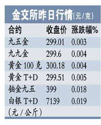 金交所昨日行情(图片来源:广州日报)-金价本周再次冲击历史新高