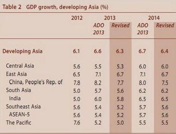 ADB下调两年本地经济增速预期