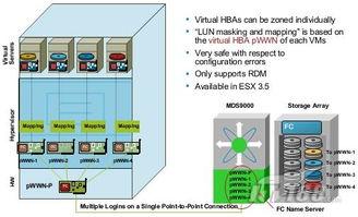 拟N-Port设置WWPN,存储数据卷只能通过对应N-Port和虚拟服务器来...