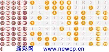 11选5投注技巧 善于观察11选5号码特点