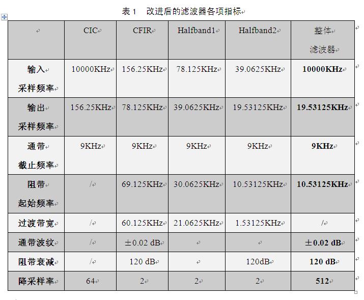 ... delta ADC中数字抽取滤波器的设计指标问题 FPGA ASIC IC前端设...