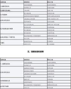 松井电器故障代码自查表