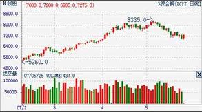 三月综合铜走势图.(来源:西南期货)-库存上升继续打压铜价 后市...