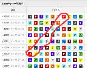 北京赛车pk10利用走势图巧选号