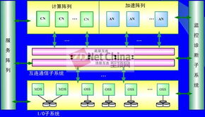 CPU和GPU数目分别为6144和