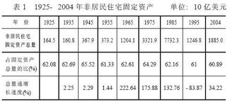 low of Funds Accounts of the Unit States(1945-2004)各年资