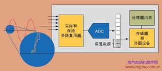 图2:ADC可对模拟输入信号提供一种阶梯状的近似.在这种结果中存...