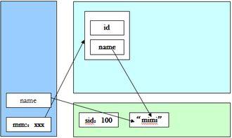 此时的内存布局如下图所示.   到此,构造方法调用完毕,给这个构造...