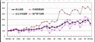 图1 CLI综合指数和分指数走势图-CLI中地指数一季度综合指数和五个分...
