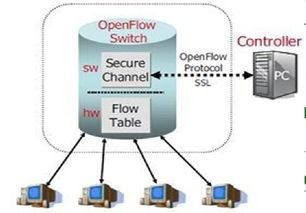 stack 概述 open 网络