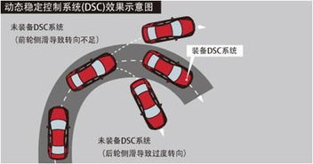 ...系标配动态稳定控制系统(DSC)+牵引力控制系统(TCS)-昆山千...