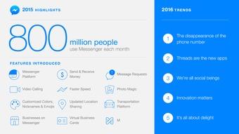 Facebook Messenger活跃用户超8亿