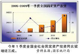4万亿计划使中国经济 保八 没问题