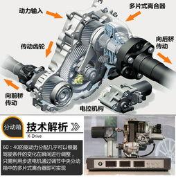 轮x俱乐部磁力1 4-xDrive全称为智能全轮驱动系统,简单说就是xDrive系统在前后轮之间...