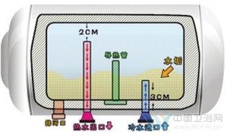 水通过循环水管10秒钟左