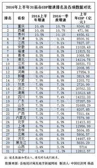 2016年上半年31省区GDP增速排行榜.-31省上半年GDP排行出炉 23...