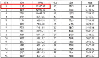 了   ▼2017中国城市综合竞争力排行榜(前30名)
