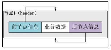 第二个构造方法接收一个Collection参数c,调用第一个构造方法构造一...