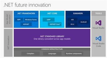 干翻Java 微软跨平台.NET Core 2.0版发布