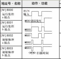 一直不理解三菱PLC中M8000 m8001 m8002谁能通俗的指教下