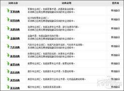 图7 官方网站上提供的扩展词典-微软拼音输入法2010使用体验